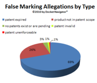 False Marking Pie